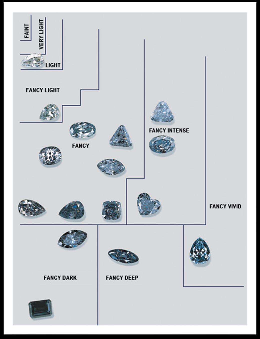 colour intensity for a blue diamond