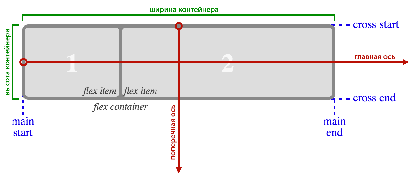 flex-container-illustration.png