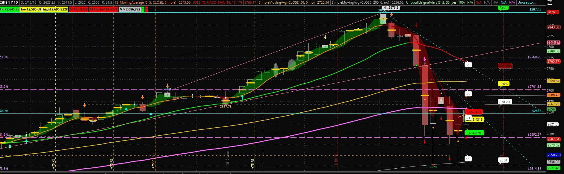 ES S&P 500 mini futures daily chart with studies