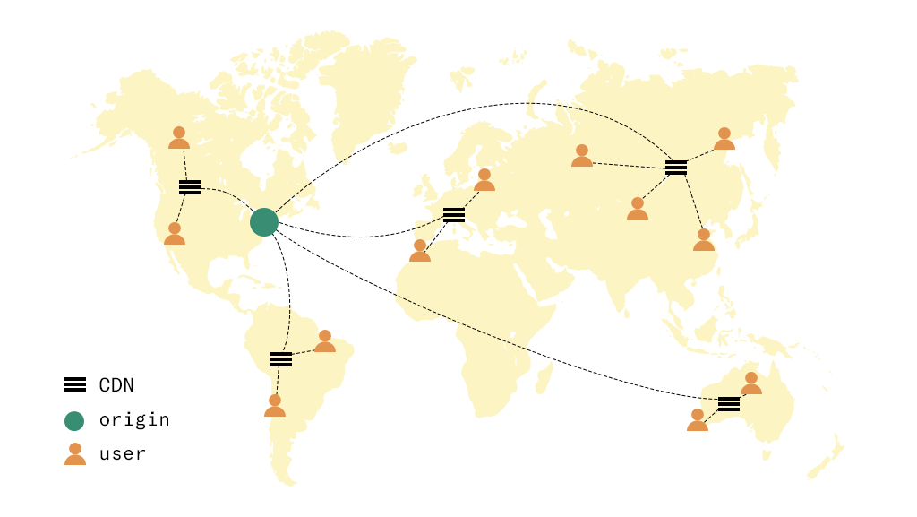 A content delivery network (CDN) with geographically distributed servers