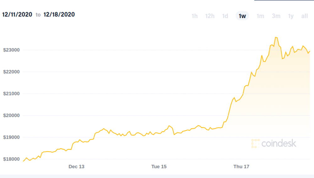 Image of Bitcoin growth chart from 11 Dec 2020 to 18 Dec 2020
