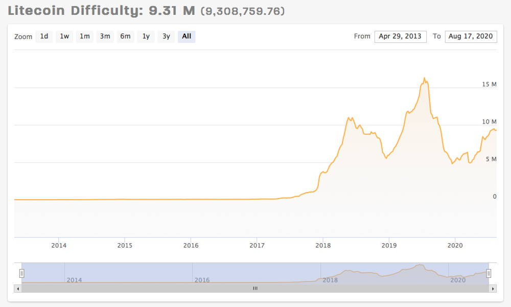 Litecoin mining difficulty chart by coinwarz for the last 6 years