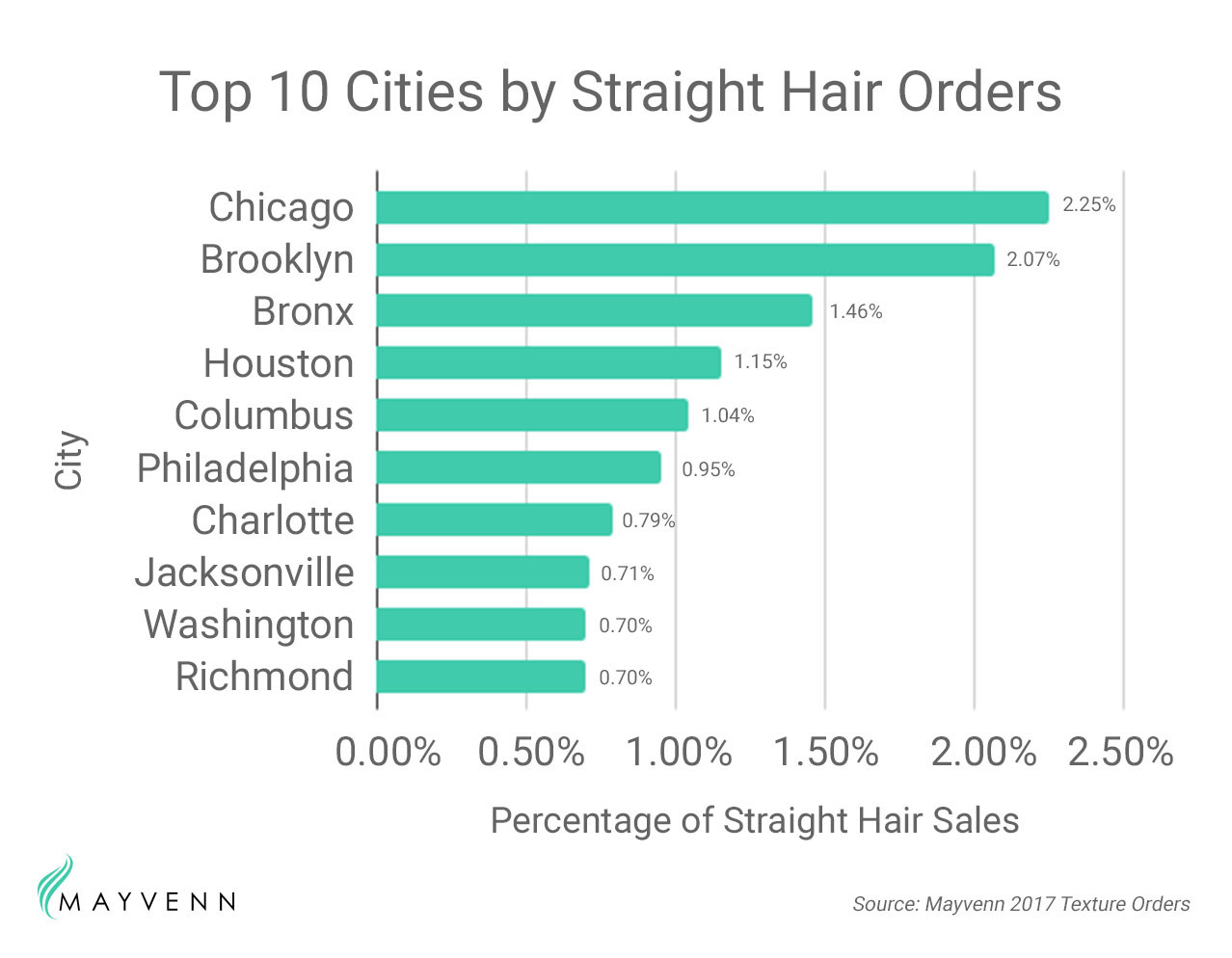 brazilian straight hair chicago