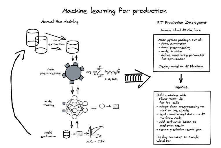 Hamburg - Machine learning for production