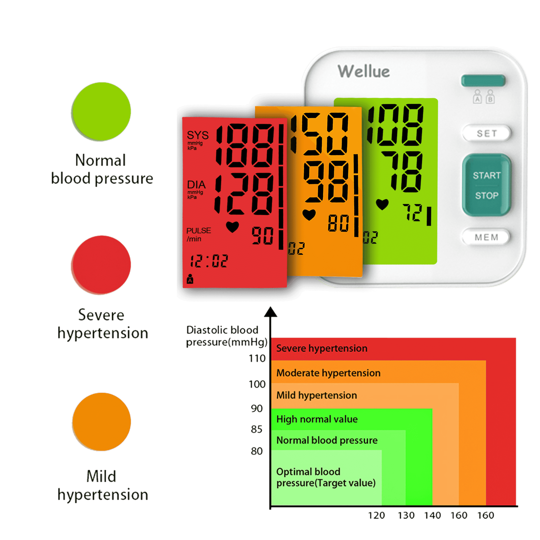 Un diagramme montre différents niveaux d'hypertension avec du rouge, du vert et de l'orange