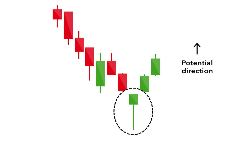 Illustration of hammer candlestick