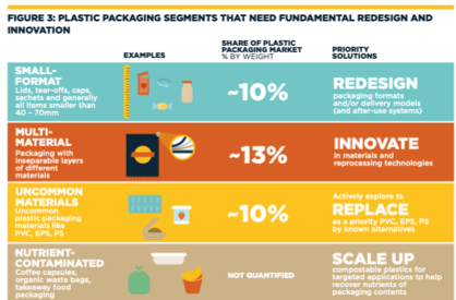 goals to redesign small plastic goods, innovate on multi-material plastic goods, replace uncommon materials, and scale up compostable products to compost nutrient-contaminated waste