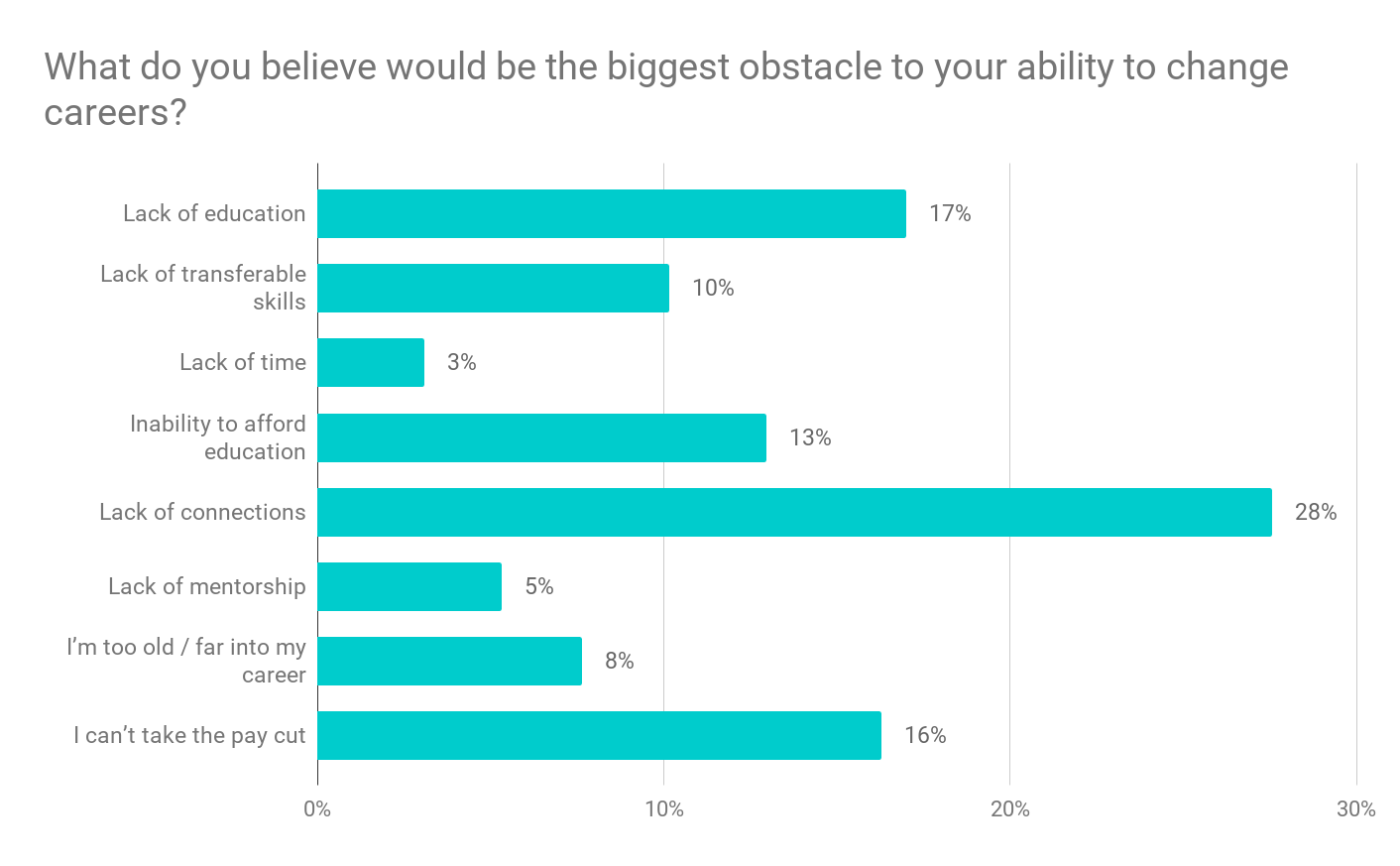 What is your biggest obstacle to changing careers data chart