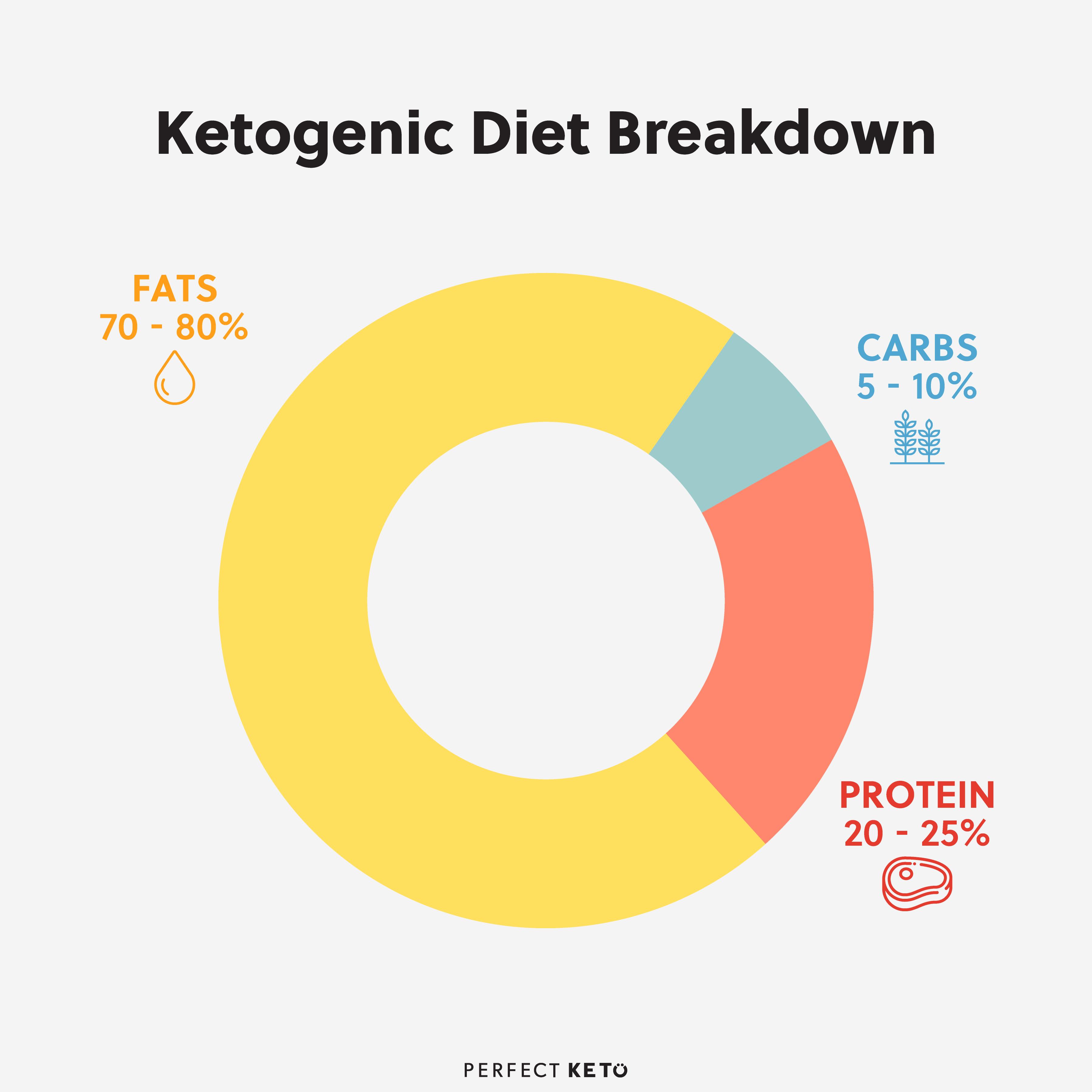ketogenic-diet-breakdown.png