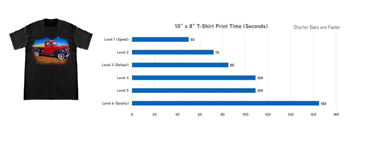 Epson SureColor F2100 Direct to Garment Printer Dark Color Garment Print Performance Chart
