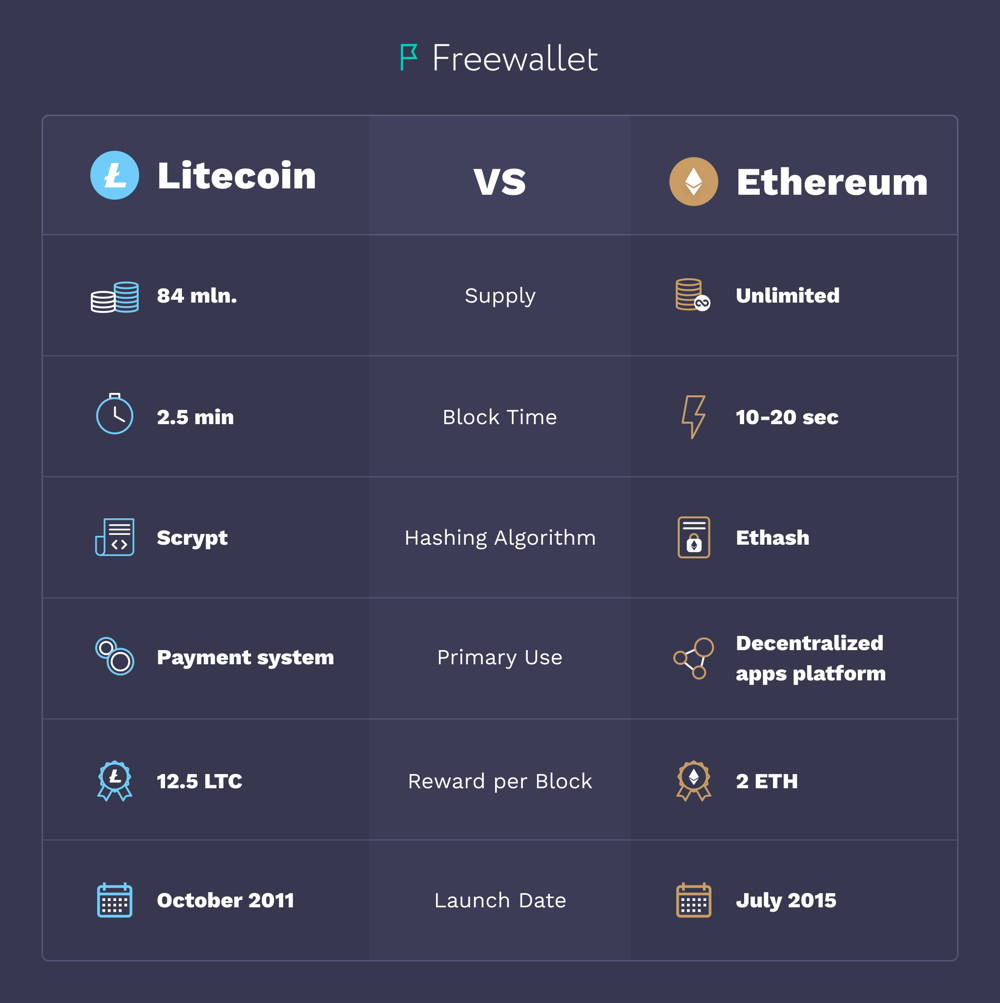 Litecoin VS Ethereum what is the difference
