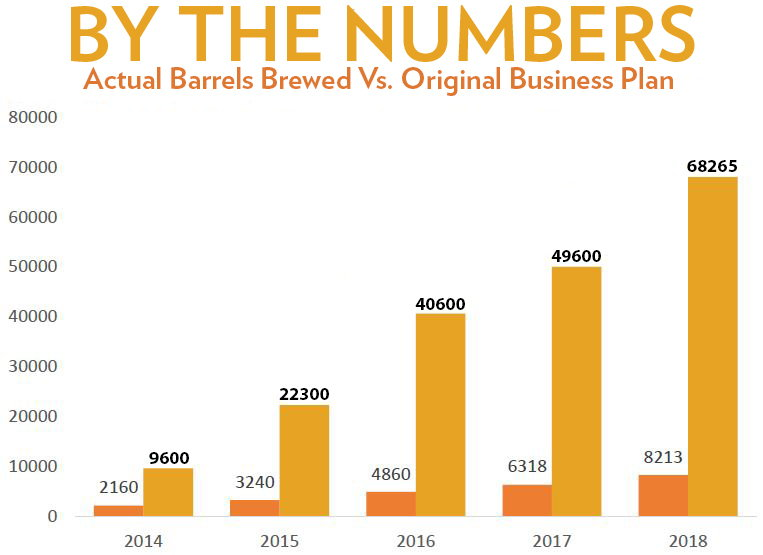 Barrels by the numbers.