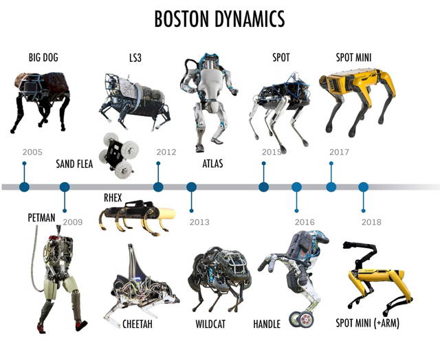 Boston Dynamics robots timeline