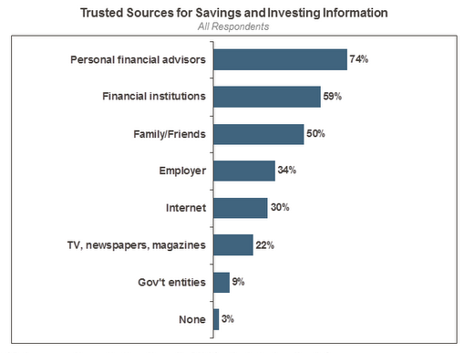Chart from Schwab Engagement Study 2010