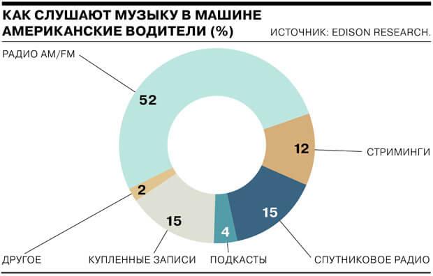 Американские водители предпочитают эфирные радиостанции - OnAir.ru