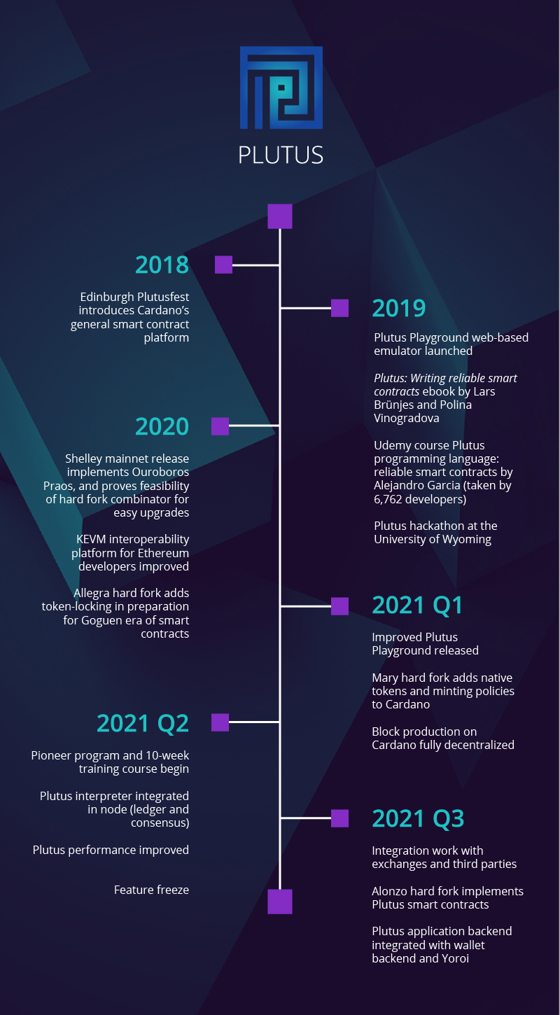 Timeline: A brief history of Plutus on Cardano