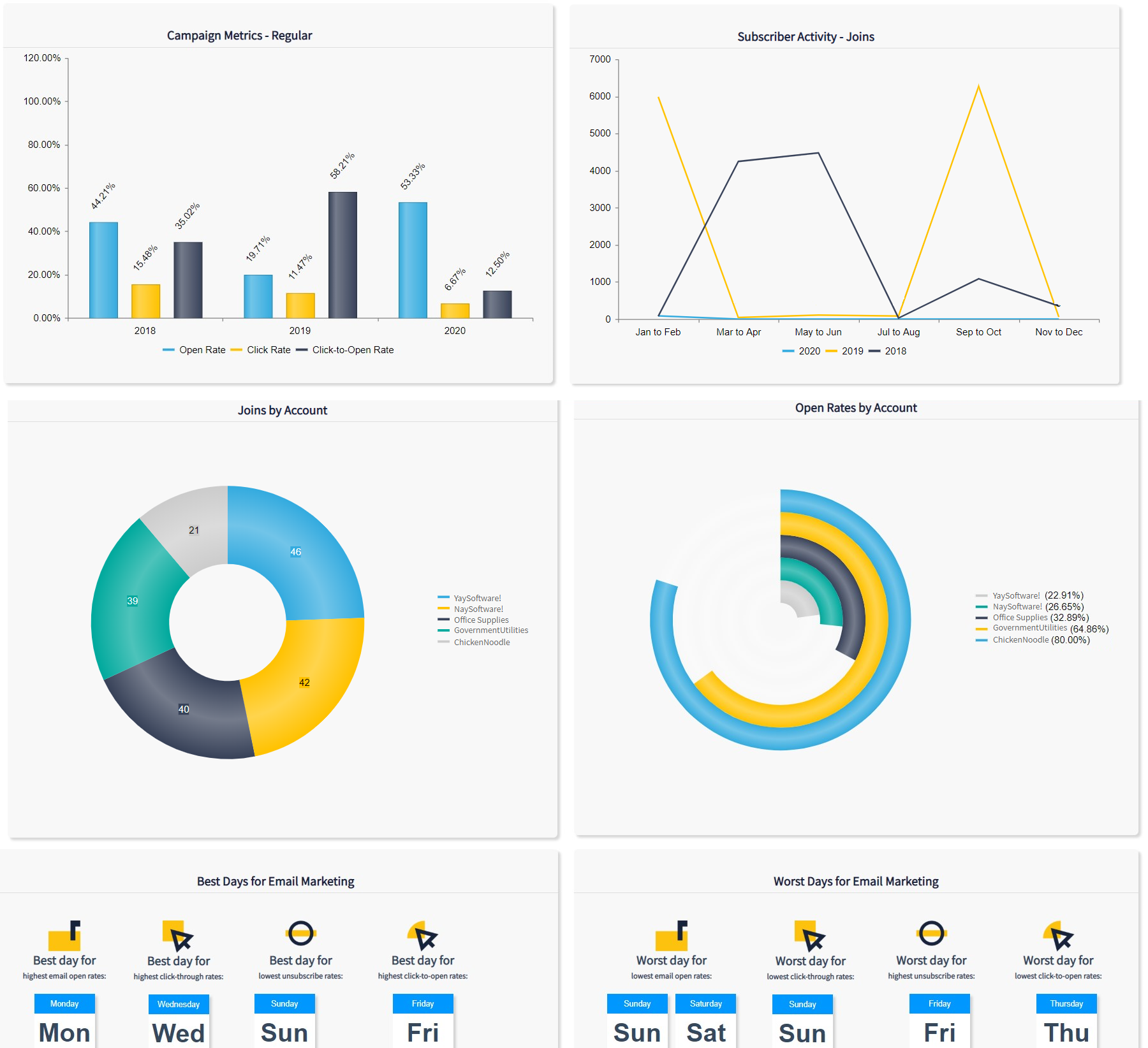 screenshots of the new strategic and executive insights charts and visualizations