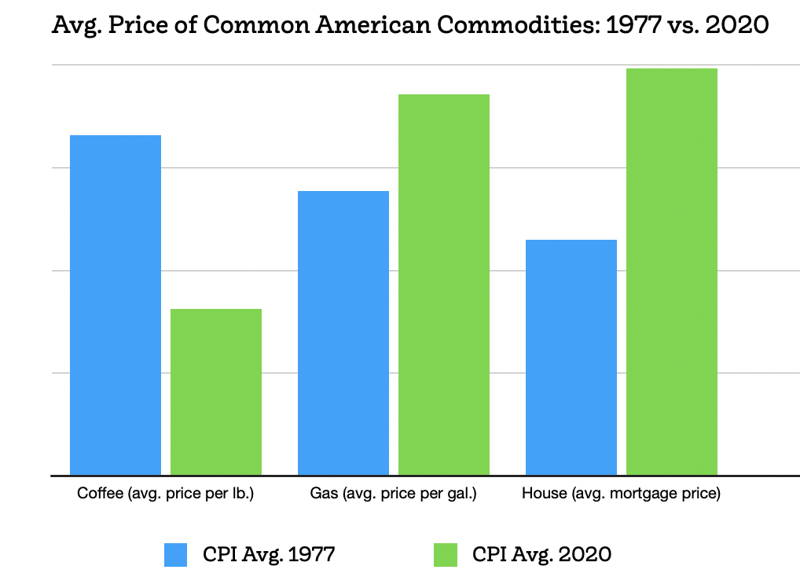 Bar graph that shows average change of price change for three common commodities, adjusted for inflation.