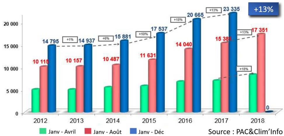 graphique de l'évolution du marché des DRV