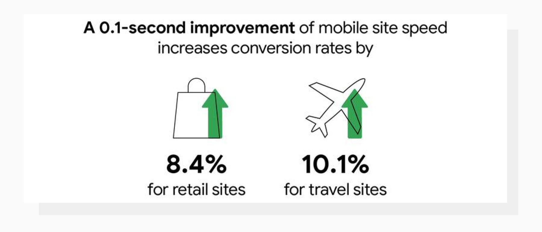 how mobile site speed improvement increases conversions