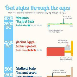 Bed styles through the ages Infographic