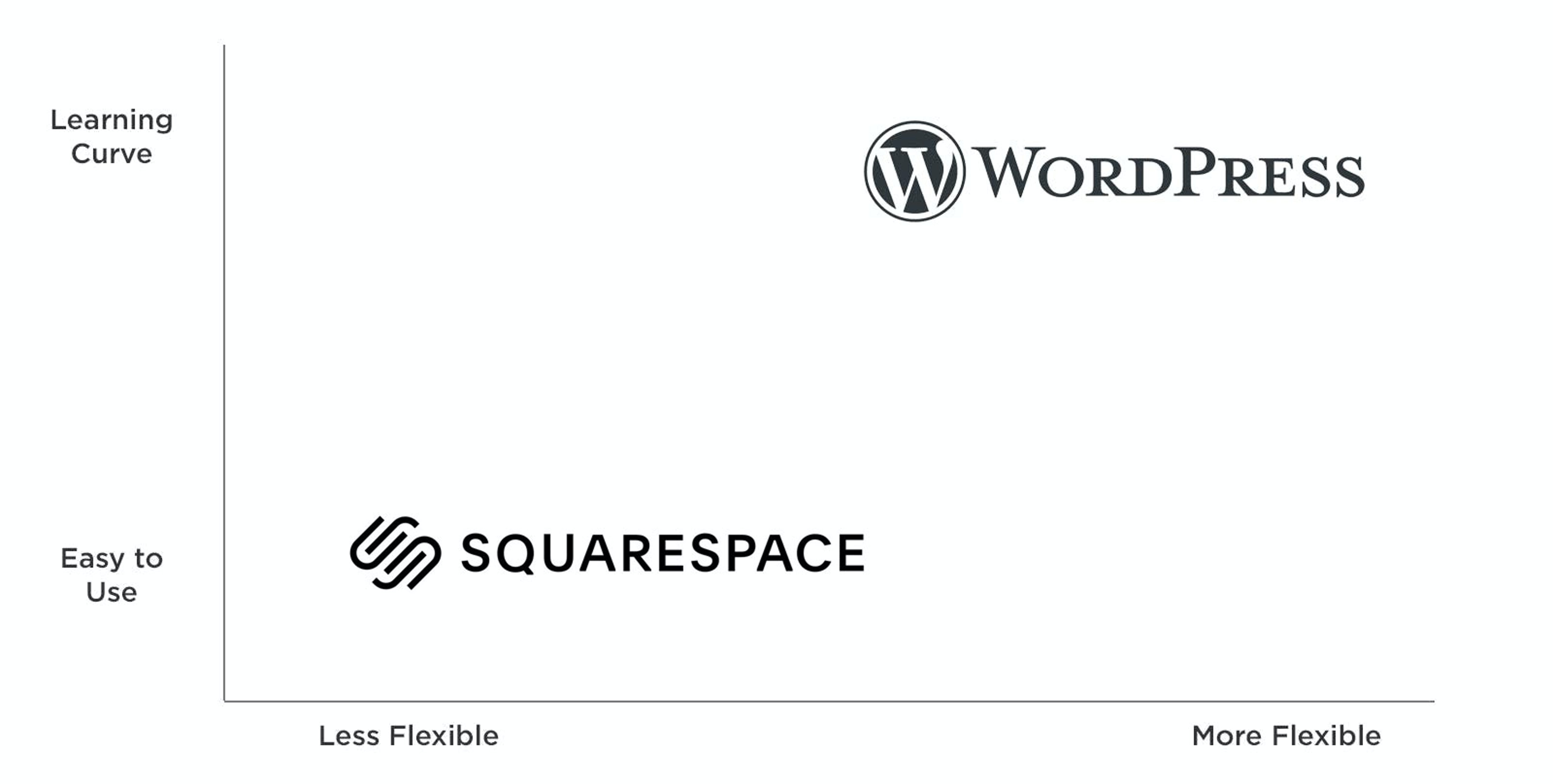 Squarespace is easy but less flexible. Wordpress has a steeper learning curve but is more flexible.