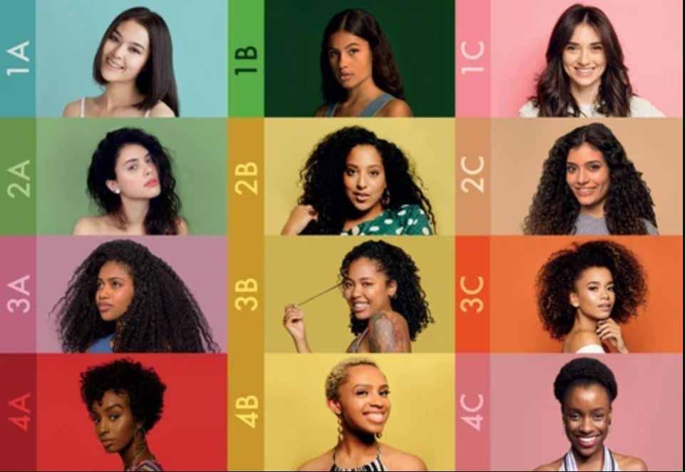 Todos tipos de cabelo, Tipos de cabelo crespo e cacheado, Tipo de cabelos Encaracolados, Cabelo crespo 4C, 4B, 4A, Cacheado 3C,3B,31, Ondulado 2A, 2B, 2C. Liso 1A, 1B, 1C