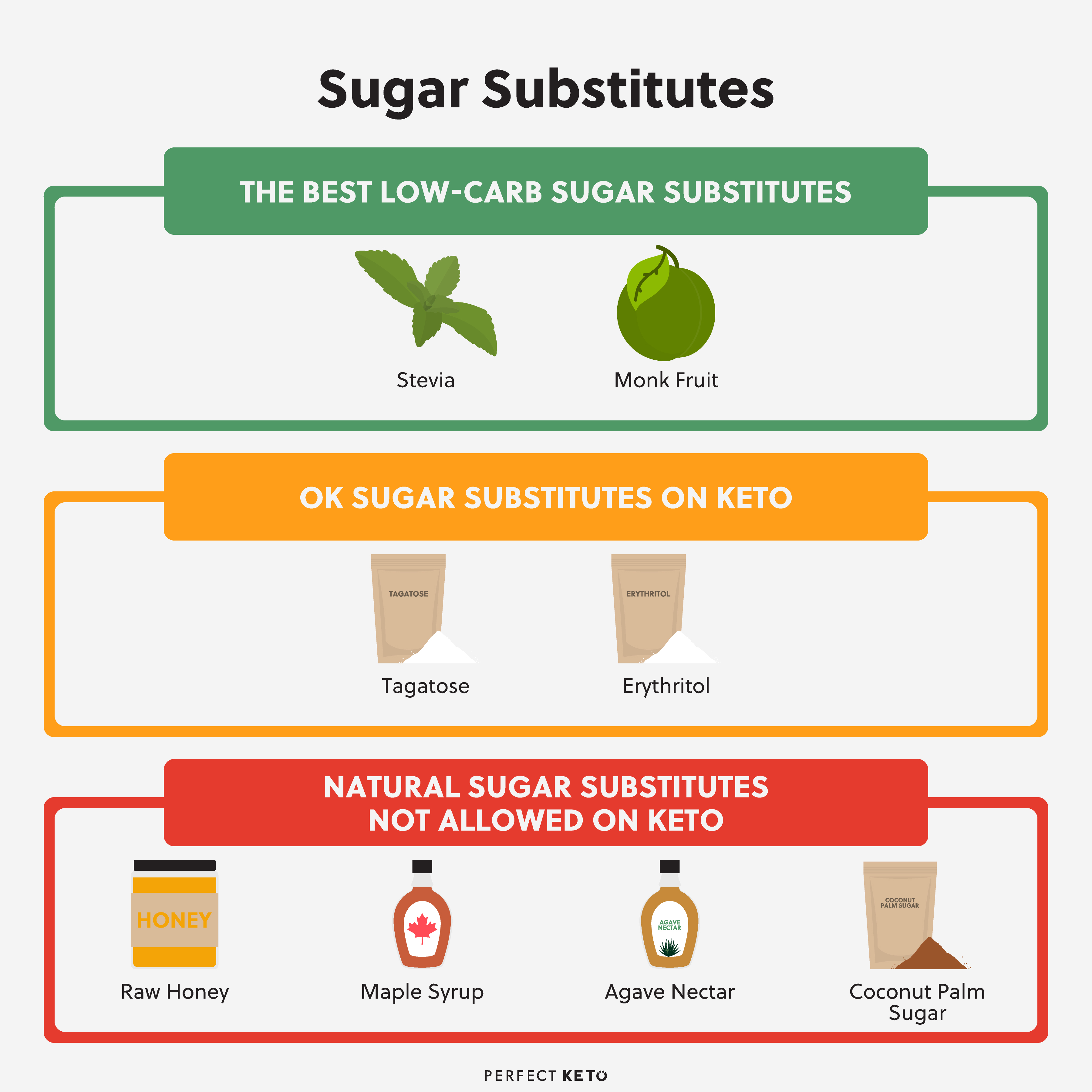 is sucralose acceptable on a ketogenic diet