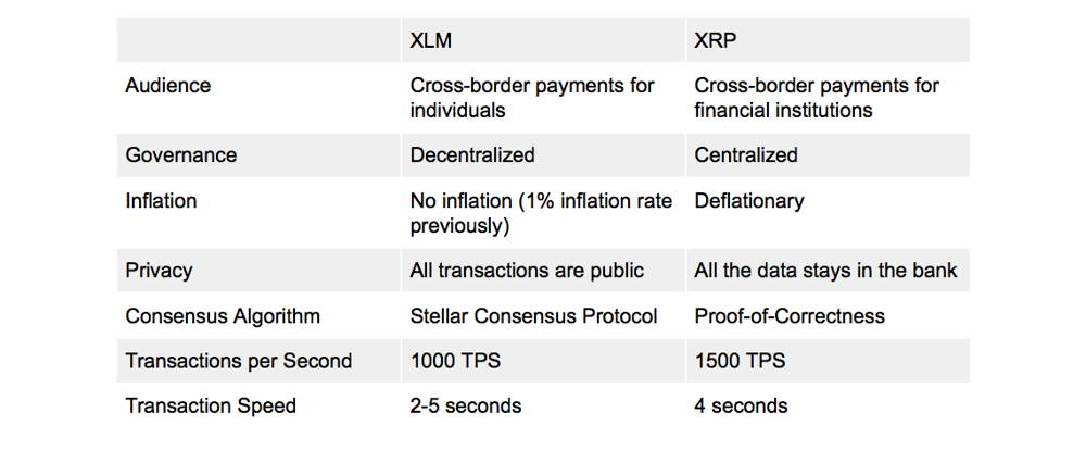 Stellar Lumens (XLM) vs XRP (Ripple) comparison