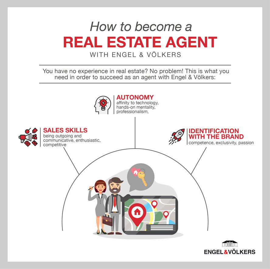 Requirements Qualifications Real For Lateral Estate Key Entry Agent