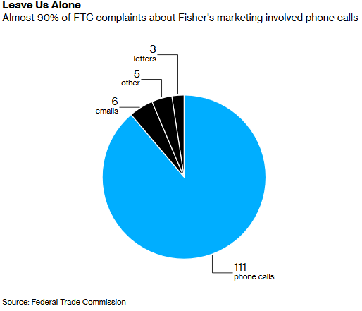 A Breakdown of FTC complaints about Fisher Investments.