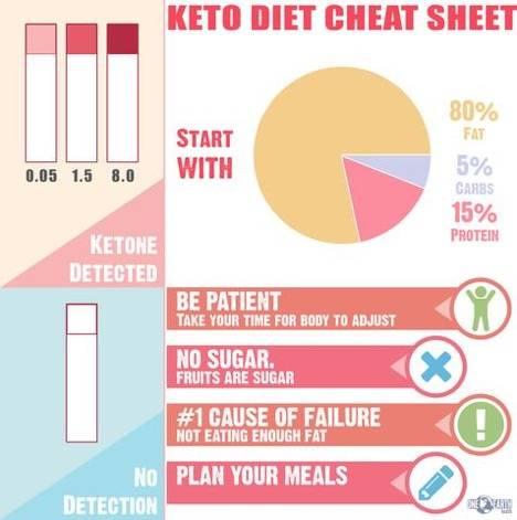 Keto Diet Cheat Sheet