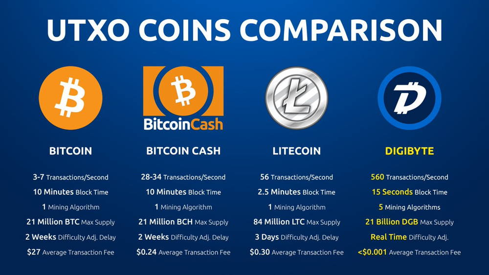 digibyte comparison with BTC, LTC and BCH