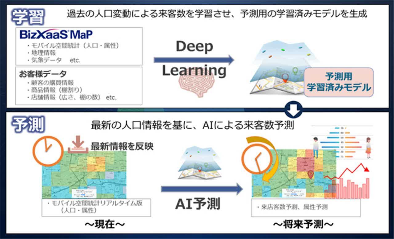 NTTデータ、人の動きを可視化するリアルタイム人口データの配信サービスを提供開始