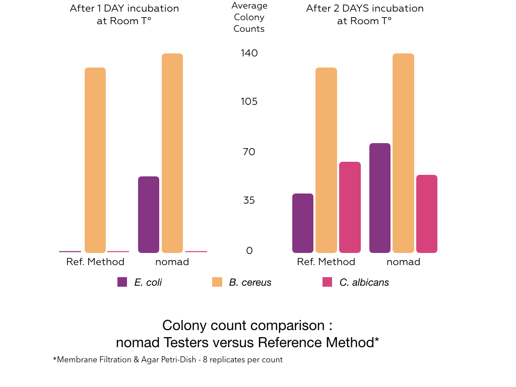 Graphics showing the average number of colony for one and two days of incubation