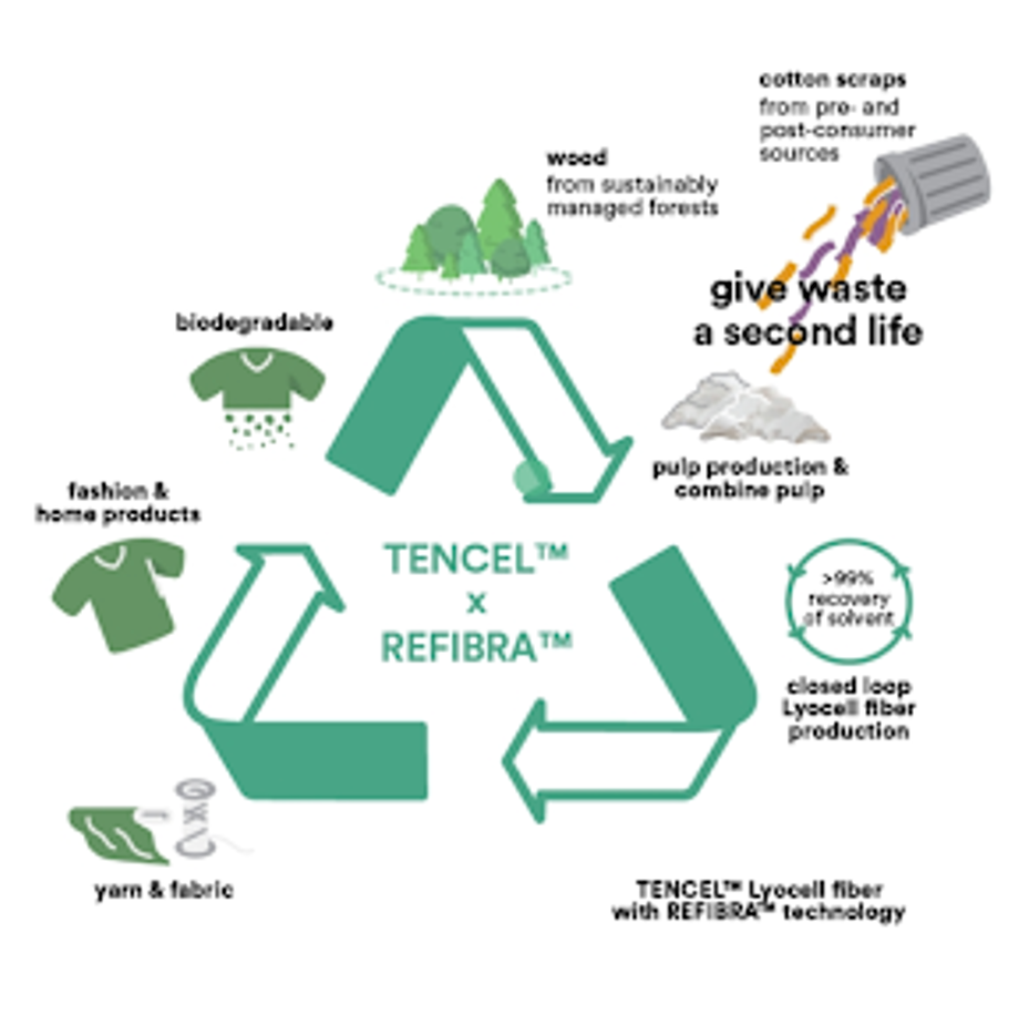 TENCEL x REFIBRA's contribution to circular economy - Photo from TENCEL™ REFIBRA™