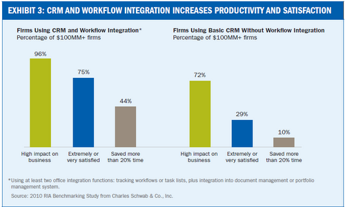 Schwab chart shows that workflows can make a difference.