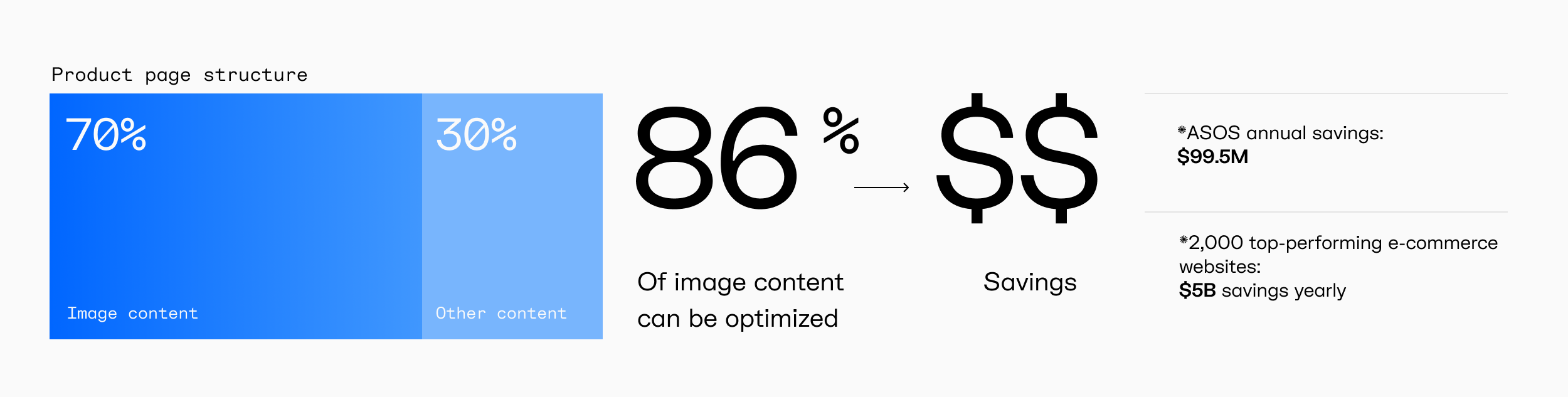 image optimization statistics