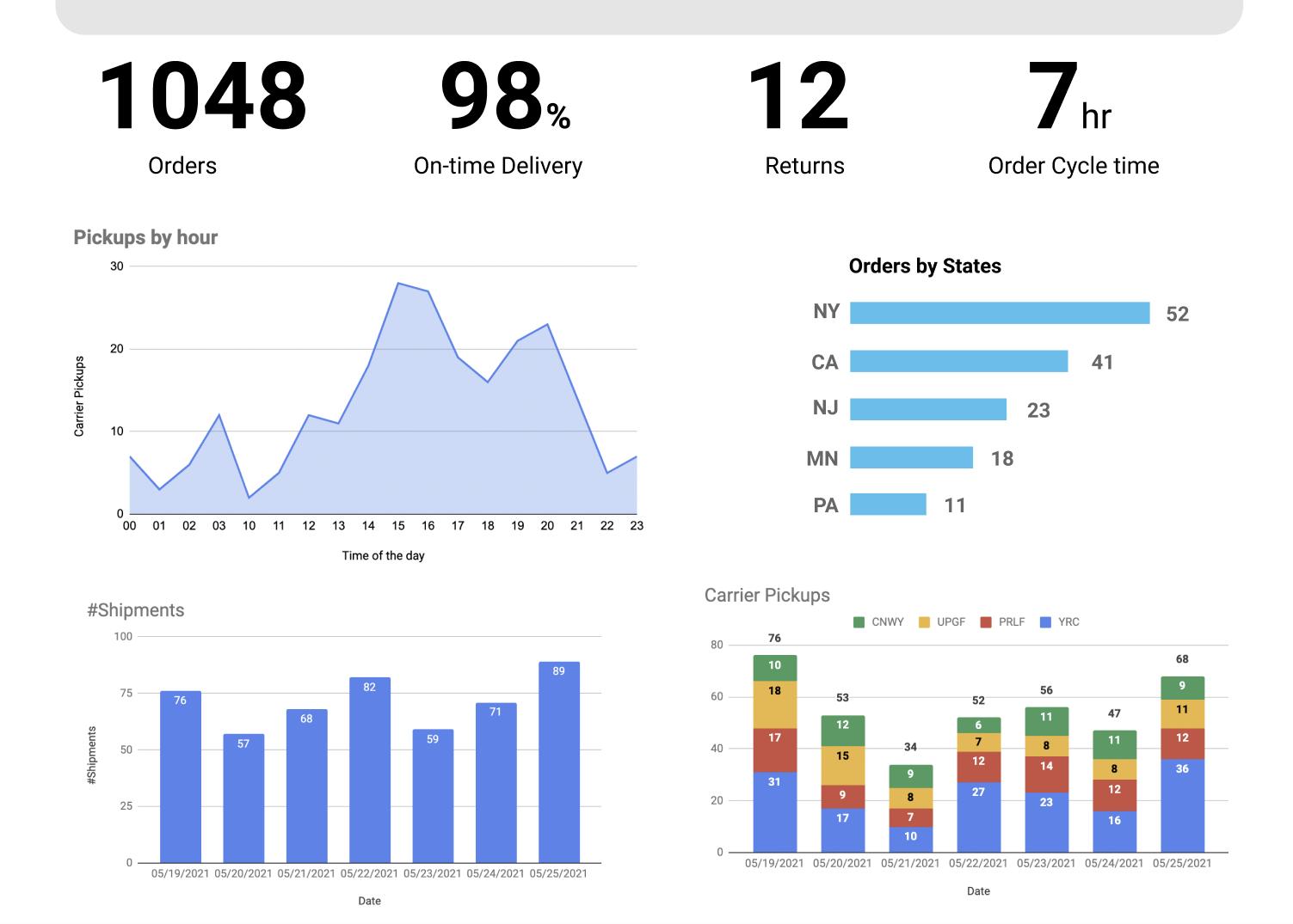 Warehouse Analytics Dashboard