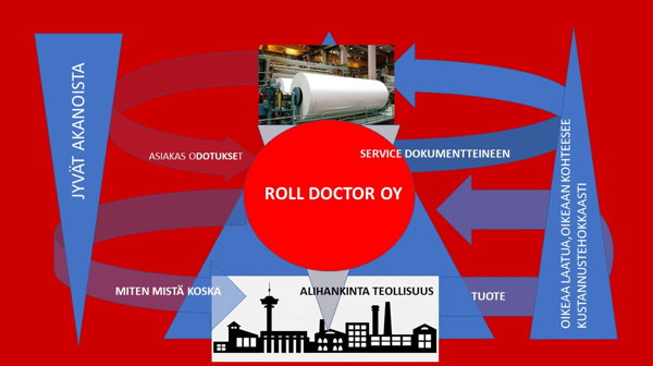 Roll Doctor Oy