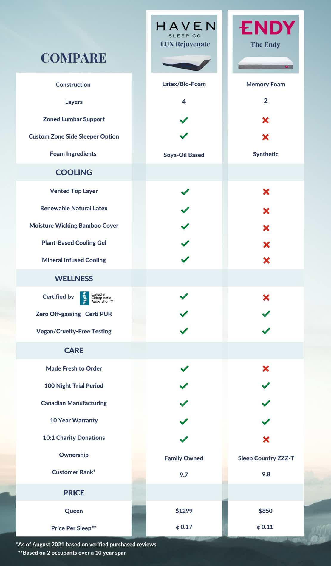 Compare Canad's Leading All-Foam Mattresses. Haven vs Endy
