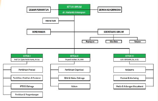 struktur organisasi koni.png