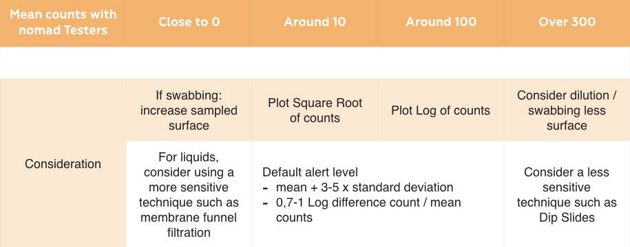 Table showing the meaning of counts with nomad testers