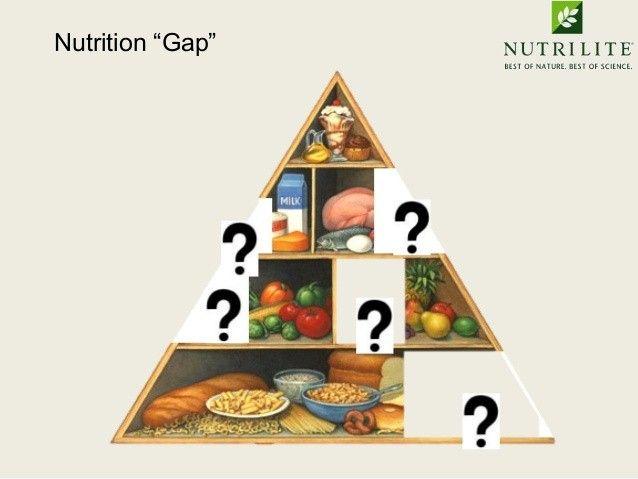 nutrition gaps
