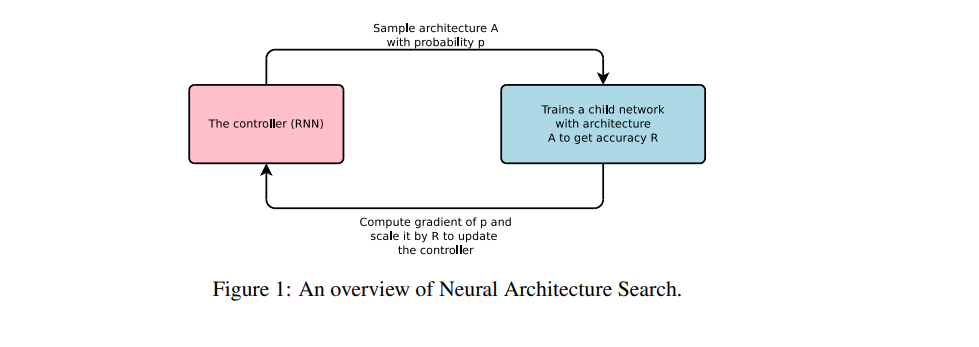 overview of neural architecture search.png