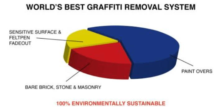 worlds best graffiti removal system