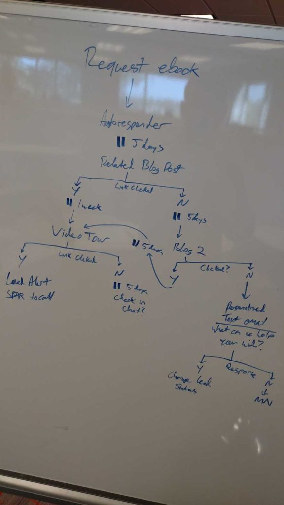 b2b drip campaigns white board example delivra