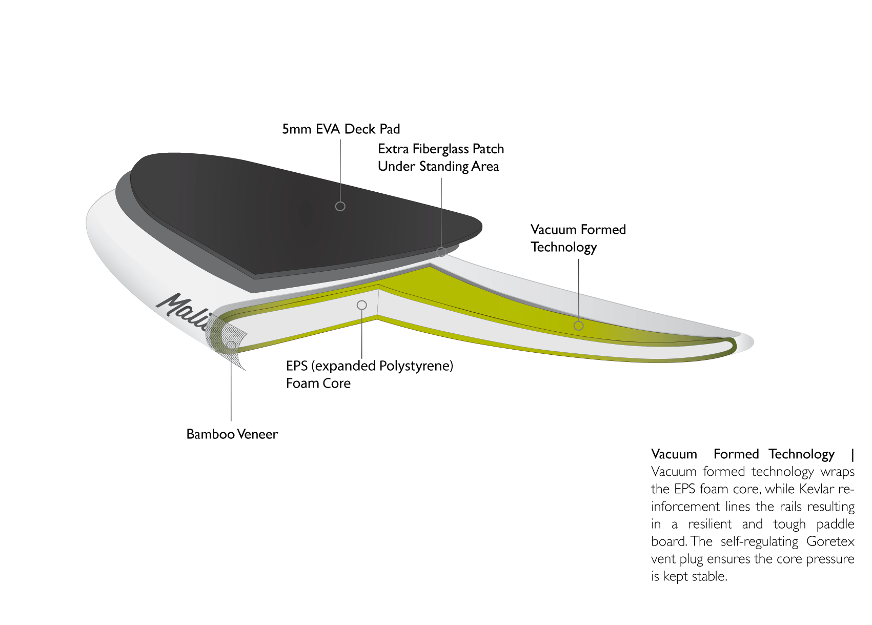 The Malibu is the best beginner stand up paddle board on the market. This board features Vacuum formed technology which wraps around the EPS core while kevlar reinforcement lines the rails resulting in a resilient and tough paddle board. The Self Regulating Goretex vent plug endures the core pressure is kept stable