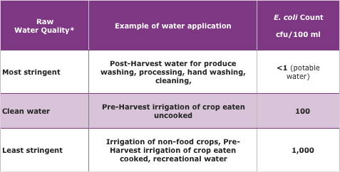 table of acceptable counts for untreated water