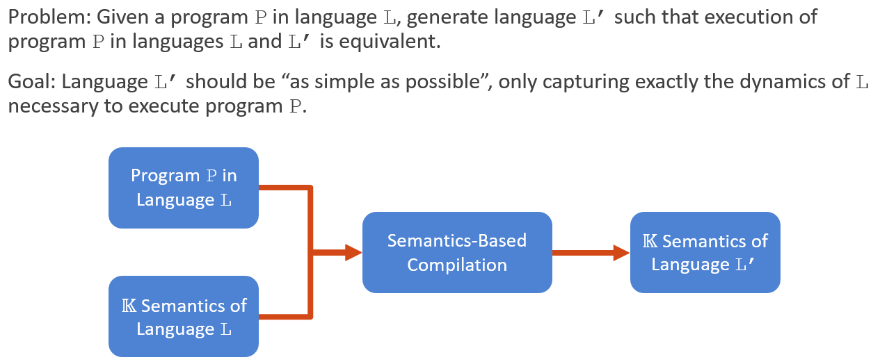 Semantics-Based Compilation